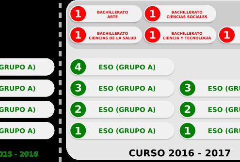 Curso 2016-2017 más plazas en ESO y comenzamos Bachillerato
